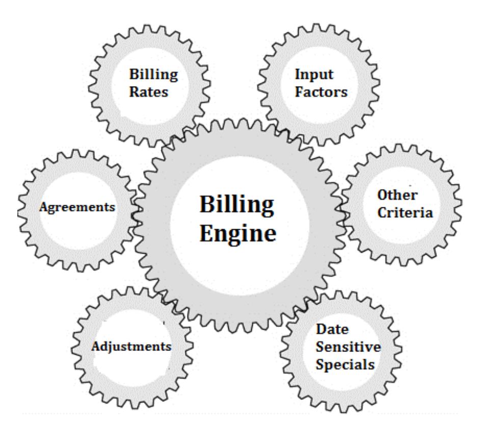 evron advanced billing engine map