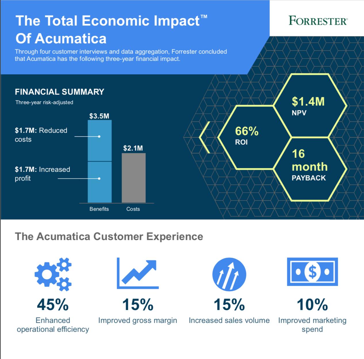 economic impact of acumatica infographic