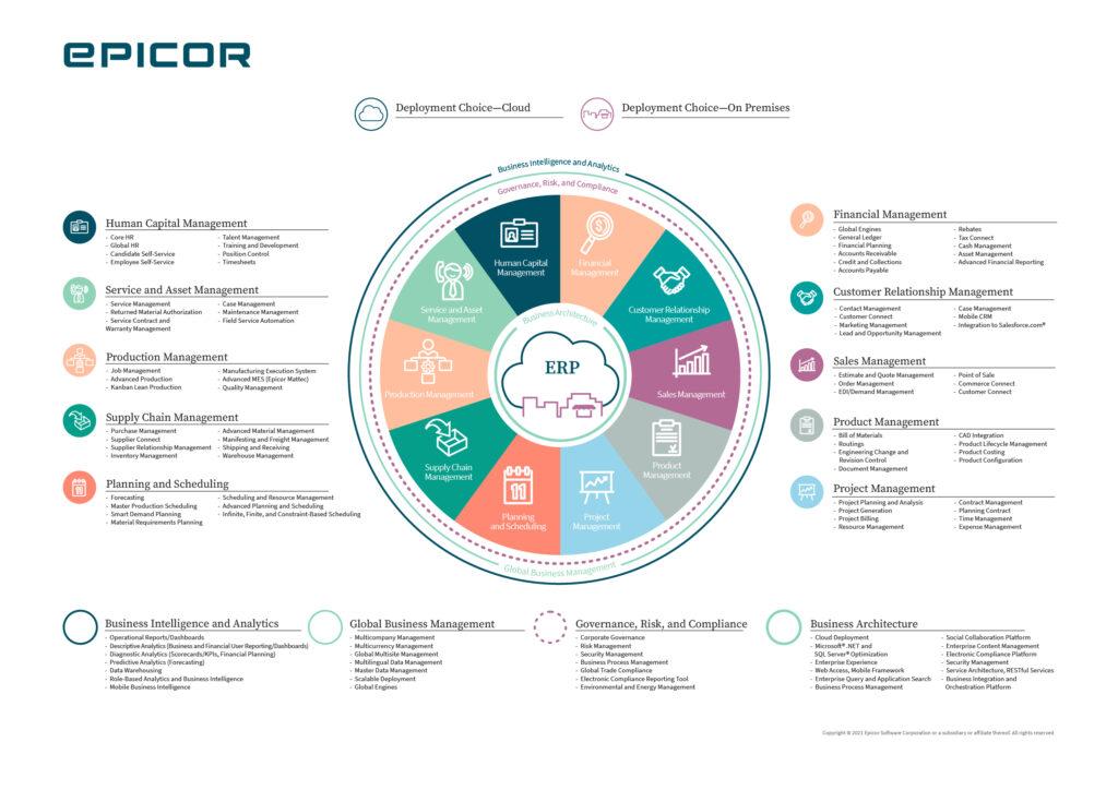 ERP wheel diagram